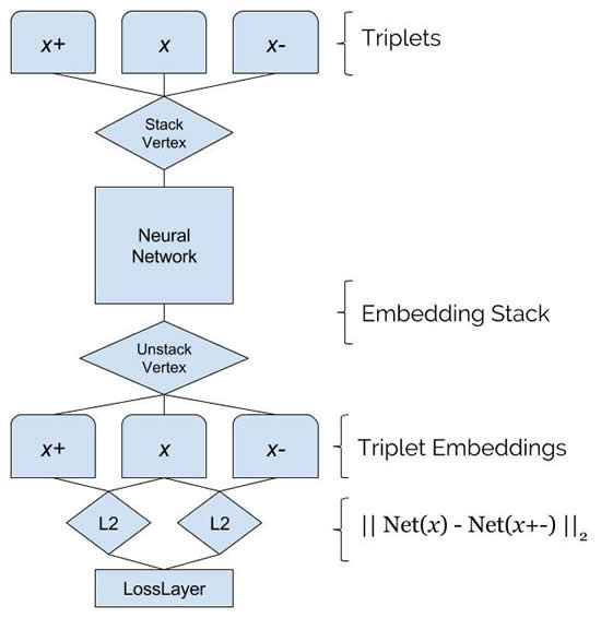 DL4J Triplet Embeddings